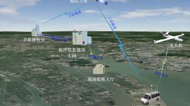 China desplegará drones de vigilancia en el mar de China Meridional